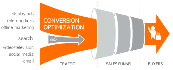 conversion-optimization-vs-seo-1